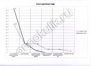 Анализ результатов мониторинга адаптации к ДОУ